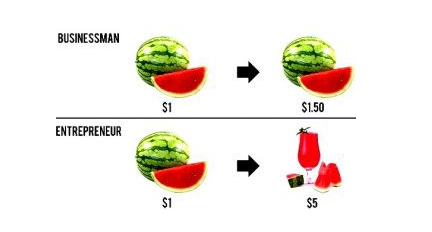 The Difference between Entrepreneur and Businessman